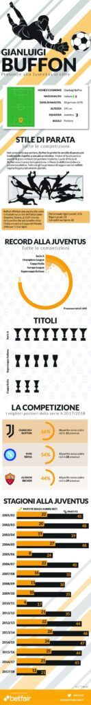 infografica Buffon